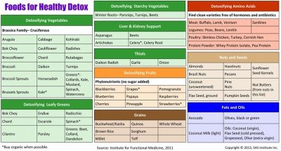 Recommended Meal Plan After Detox Diet